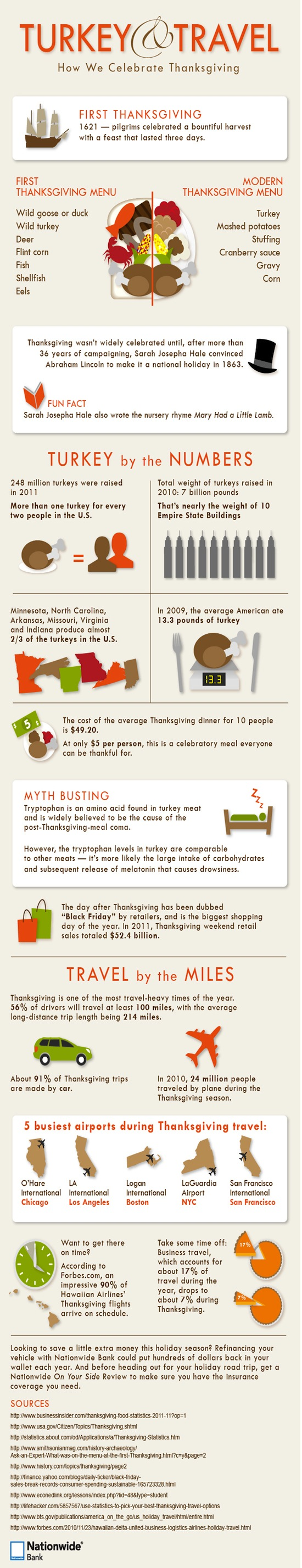 Thanksgiving stats